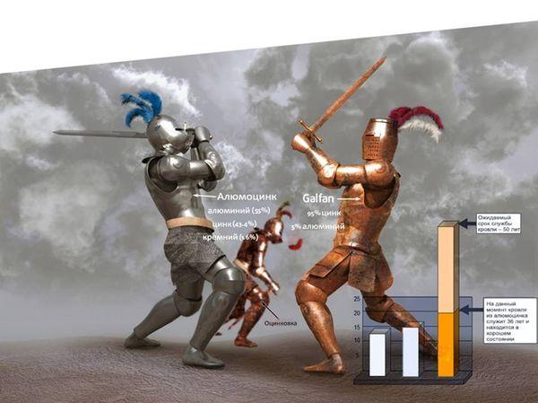 Алюміній-цинк vs. Цинк-алюміній vs. гальванізований метал