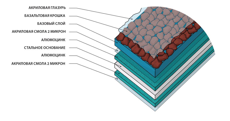 Структура матеріалів