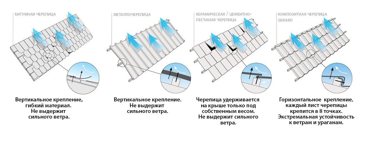 Екстремальні погодні умови (Переваги захисту від негоди)