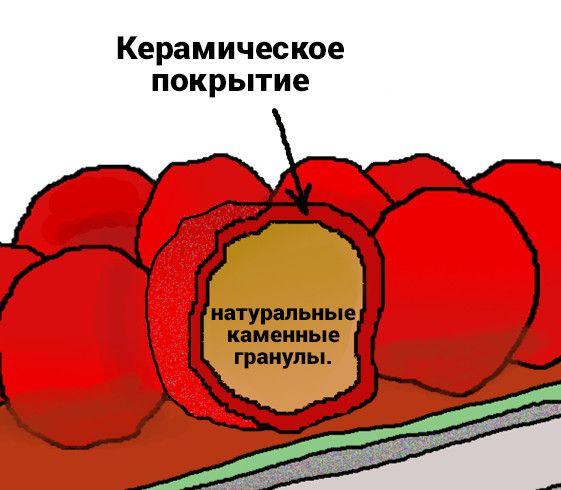 Покриття з натуральної кам΄яної крихти